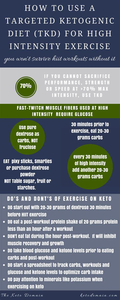 targeted ketogenic diet  hiit ketogenic