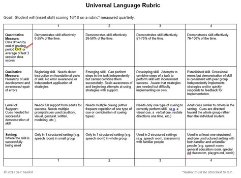 criterion referenced assessment use of criterion referenced tests and rubrics for progress