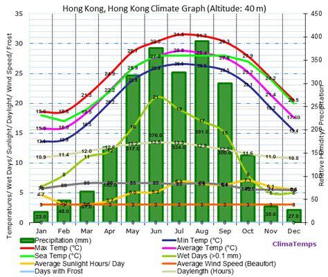 range weather forecast for hong kong climate graph for hong kong hong kong