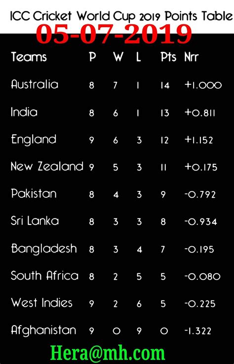 Factors deciding nepal's icc world t20 asia qualification. Icc world cup point table 05 july 2019 - Hera@mh.com