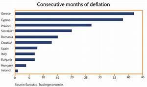 Was Ist Deflation : die europ ischen angaben zeigen die deflation f hrt nicht zur ausschlie ung des ~ Frokenaadalensverden.com Haus und Dekorationen