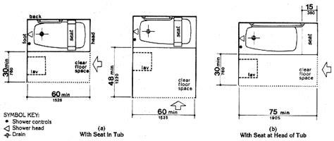 ada bathroom grab bar guidelines fig 33 clear floor space at bathtubs