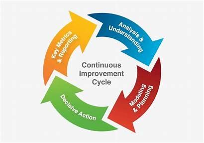 Improvement Continuous Cycle Mar Nicepng