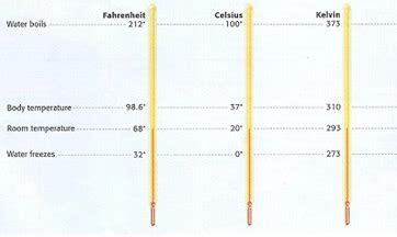Degrees Celsius: Definition & Conversion - Video & Lesson ...