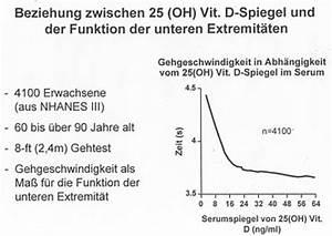 Vitamin D Spiegel Berechnen : orthop dische gemeinschaftspraxis osteoporose risikofaktoren die sie ndern k nnen ~ Themetempest.com Abrechnung