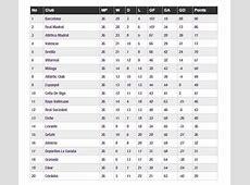 Klasemen Liga Spanyol Pekan Ke36 dan 37