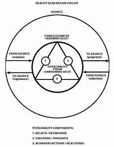 Bashar Soul Blueprint Diagram