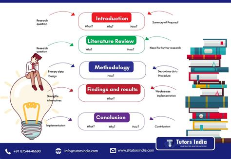 research proposal  initial success   research tutors india blog dissertation