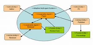 Adelfe System