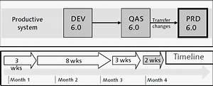 Managing System Landscapes During An Sap Erp 6 0 Upgrade