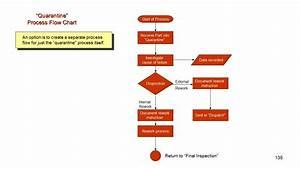 The Process Flow Chart Information Training Tqm