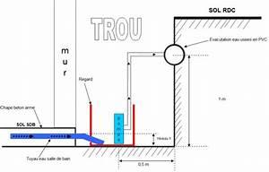 Schema Installation Pompe De Relevage Eaux Usées : raccordement regard pompe de relevage ~ Carolinahurricanesstore.com Idées de Décoration