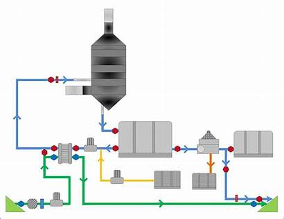 Scrubber System Gas Exhaust Systems Marine Loop