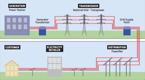 understanding  electricity industry powernet