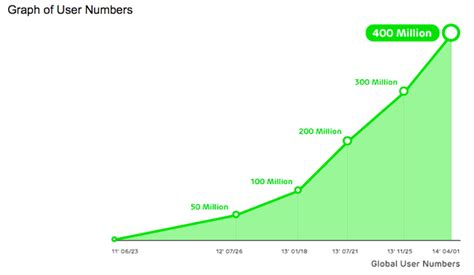 100 free phone chat lines japanese chat app line surpasses 400 million users on all