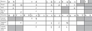 International Phonetic Alphabet  Ipa  Symbols For Pulmonic