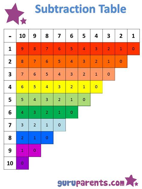 subtraction chart guruparents
