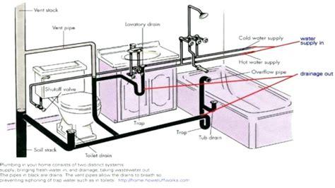 kitchen sink vent pipe kitchen sink vent diagram air admittance valve kitchen 6010