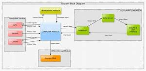 Block Diagram  With Images