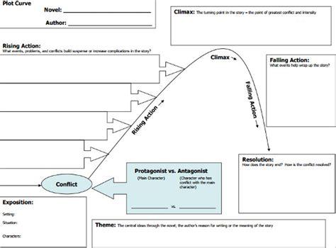 plot diagram template sample  format