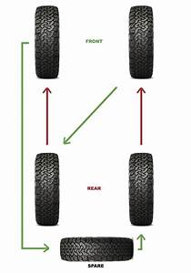 Tyre Rotation Explained For 4x4s