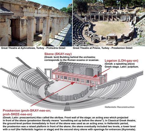 skene proskenion logeion theatre history