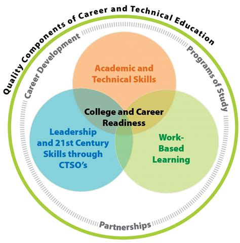 career technical education wisconsin department