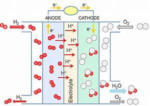 6  Hydrogen