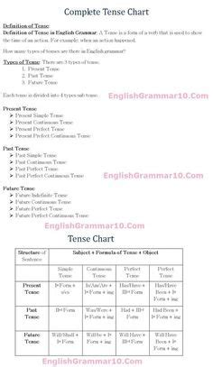 english grammar 12 tense rules formula chart with exles education pinterest tenses
