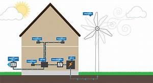 Solar Pv  U0026 Wind Turbines