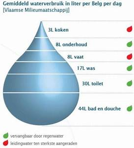 Hoeveel liter water