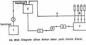 Generator Set  Prinsip