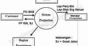 Diagram Dfd Sistem Penjualan - Apsi