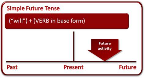 English Tenses Simplified — Steemit