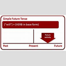 Simple Future Tense  What Is The Simple Future Tense?