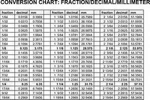 Decimal To Fraction Chart Download Free Premium