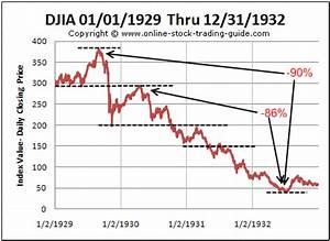 1929-1932 Stock Chart of the U.S. Depression