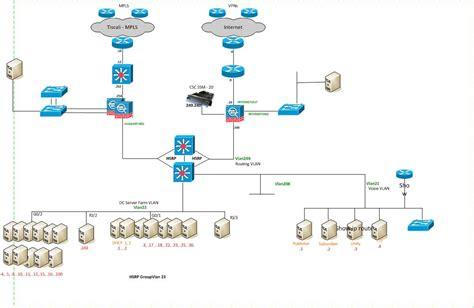 data centre interconnecthadr networ cisco community