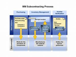 U9752 U86d9sap U5206 U4eab Learning  U0026 Examination  Mm Subcontracting Process Flow