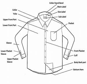 Different Parts Of Shirt Operations Involved In Make