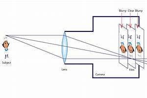 A Convex Lens Can Produce A Real Or Virtual Image