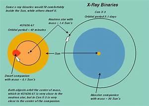 X-Ray Astronomy: Neutron Stars