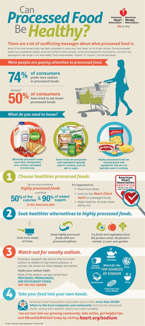 processed foods  healthy infographic american