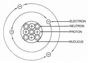 Labeled Parts Of An Atom Diagram