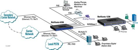 internet access  ip trunking