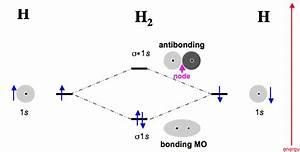 3p2chemistry  Molecular Orbital