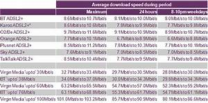 Cable Size Chart Network Upgrades Boost Average Broadband Speeds Ofcom