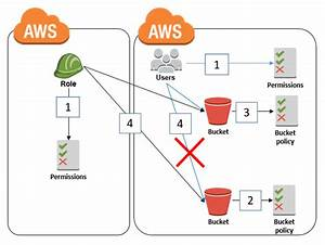 How To Restrict Amazon S3 Bucket Access To A Specific Iam