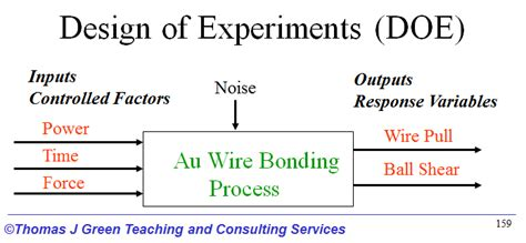 design of experiment using design of experiments to optimize wire bond