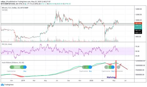 The aforementioned questions relate to bitcoin investment, but they should also be asked about all other types of investment. Bitcoin Hash Ribbons pattern confirmation: BTCUSD likely to consolidate now, but it could soon ...
